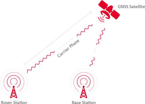 Centimeter Precision Positioning GNSS RTK Technology